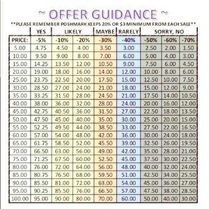 Offer guidance